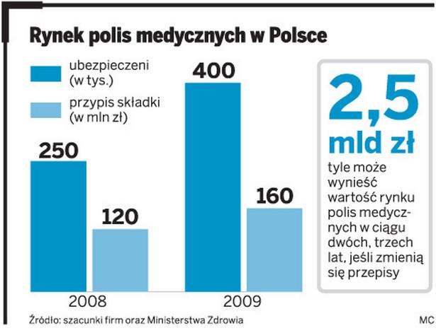 Rynek polis medycznych w Polsce