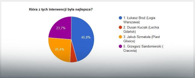 Wyniki głosowania na najlepszą interwencję 7. kolejki