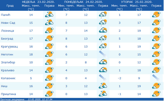 Predviđanje RHMZ-a za veće gradove u Srbiji