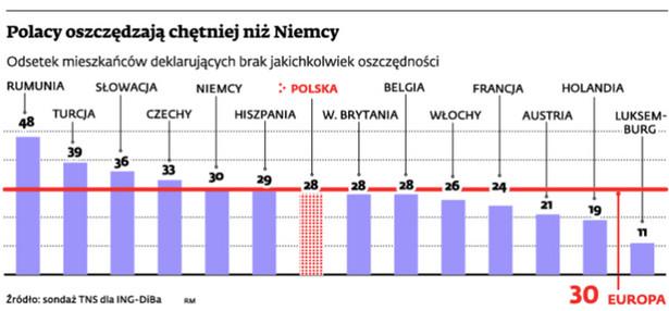 Polacy oszczędzają chętniej niż Niemcy