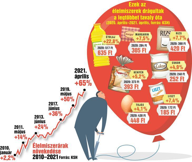 Nuestros gráficos se basan en datos de la Oficina Central de Estadística, que muestra que toda la comida se ha encarecido / Gráficos: Tamás Séra