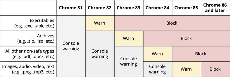 Mapa zmian w Chrome