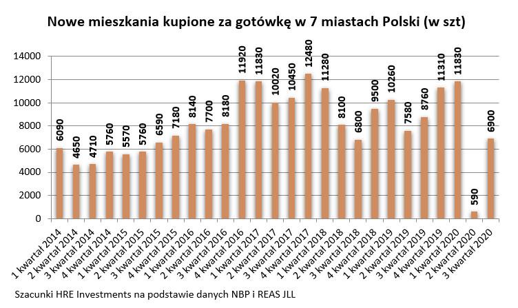 Nowe mieszkania kupione za gotówkę w 7 miastach Polski (w szt)