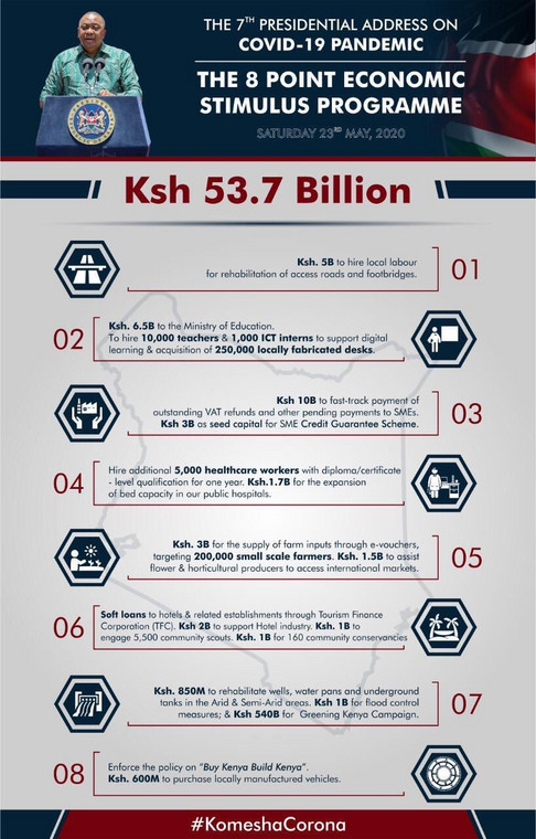 Breakdown of Sh53.7 Billion President Uhuru has injected in the Economy due to Covid-19