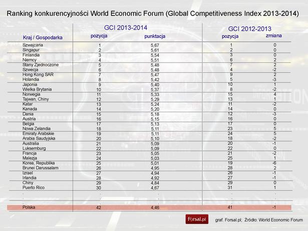 Ranking konkurencyjności World Economic Forum (Global Competitiveness Index 2013-2014)