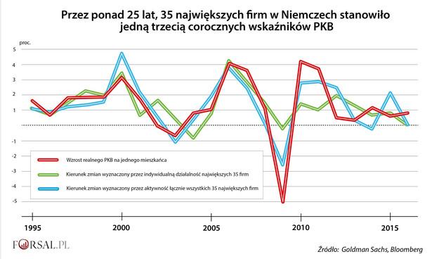 35 największych firm w Niemczech a PKB Niemiec