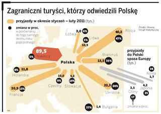 Turystyka: Polski Bałtyk kusi Rosjan