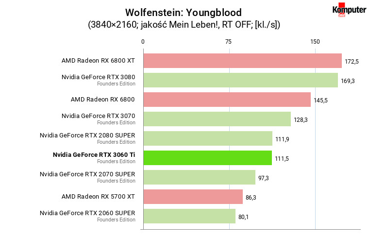 Nvidia GeForce RTX 3060 Ti FE – Wolfenstein Youngblood 4K