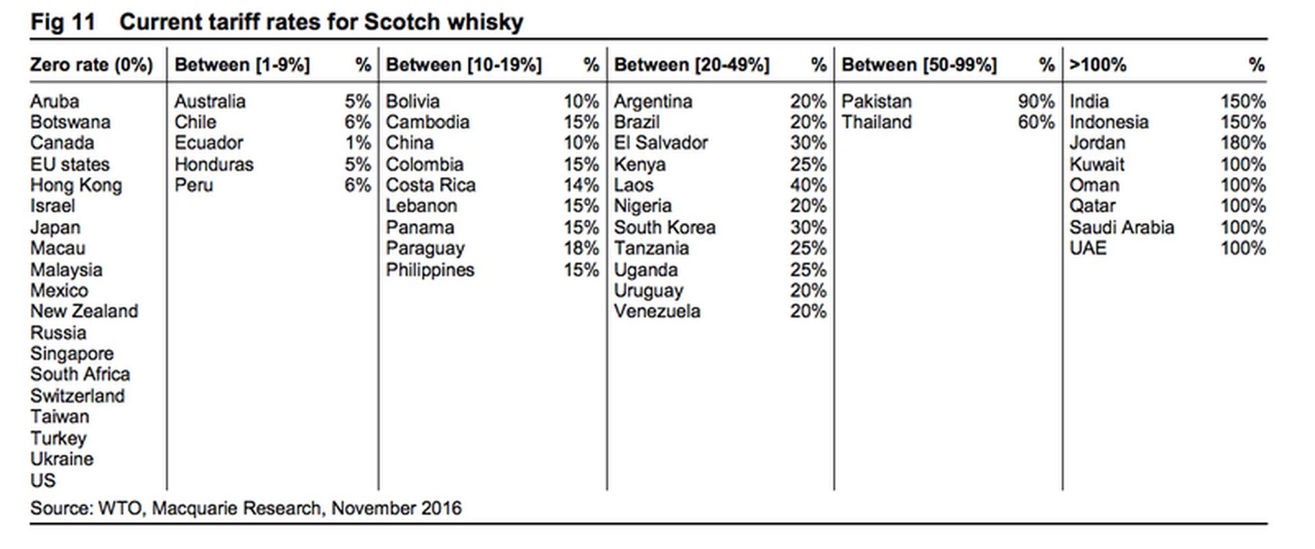 Obowiązujące taryfy celne na szkocką whisky