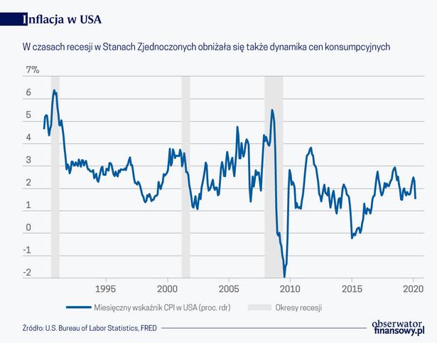 Inflacja USA (graf. Obserwator Finansowy)