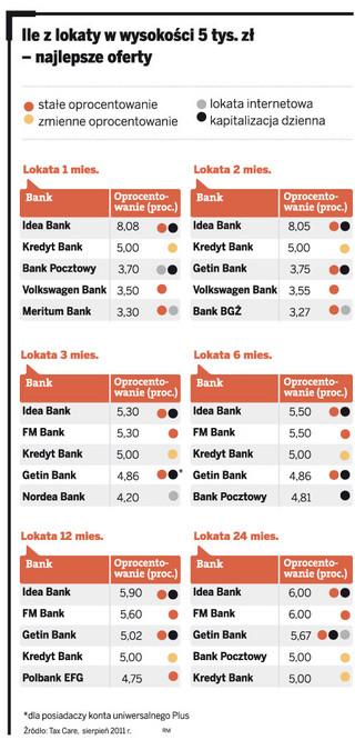 Ranking lokat dla firm: Idea Bank i FM Bank płacą najlepiej