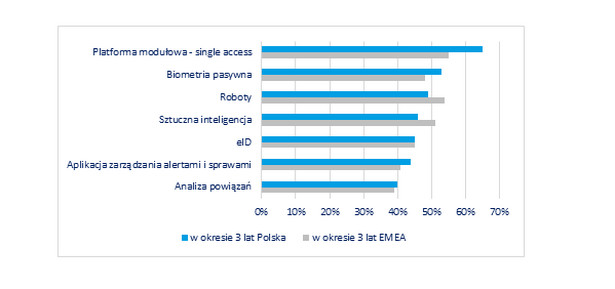 Rys: Planowane inwestycje w systemy antyfraudowe w regionie Europy, Bliskiego Wschodu i Afryki (EMEA) w porównaniu do Polski. Badanie Instytutu Forrester Consulting, na zlecenie Experian, 2019 r.