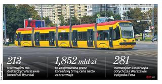 Bój o tramwaje z polityką w tle. Pesa odwołuje się od wyników przetargu na pojazdy dla Warszawy