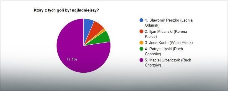 EkstraGol 22. kolejki - wyniki