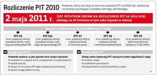 2 maja ostatnim dniem na rozliczenie PIT za 2010 rok