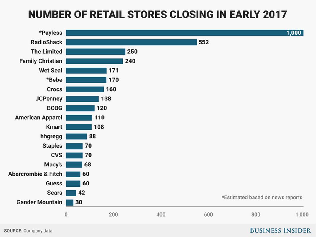 Liczba sklepów poszczególnych sieci, które zostaną zamknięte