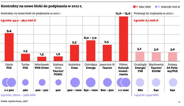 Kontrakty na nowe bloki do podpisania w 2012 r.