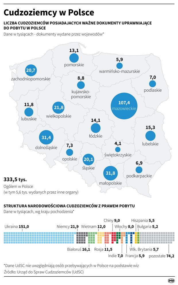 Cudzoziemcy w Polsce
