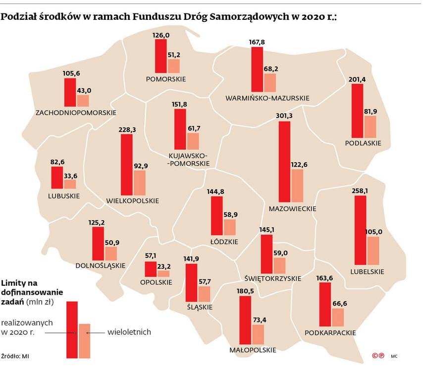 Podział środków w ramach Funduszu Dróg Samorządowych w 2020r.