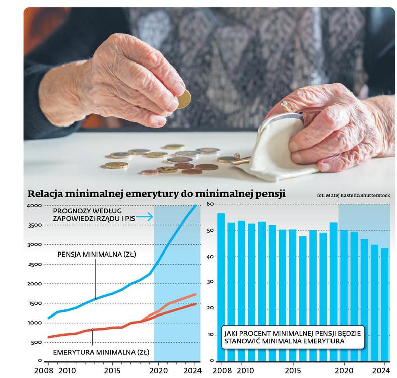Relacja minimalnej emerytury do minimalnej pensji