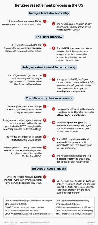 The United States is one of 37 countries that offer resettlement programs, though refugees don't get to pick where they're sent. Instead, the UNHCR assigns them to the US. Then, they undergo a rigorous, years-long screening process by US officials. Here's how that works: