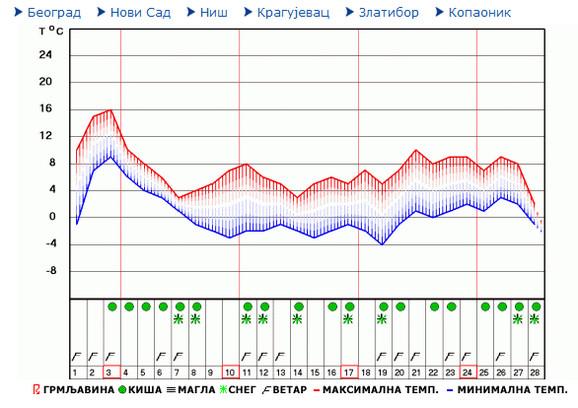 Dugoročna temperatura za februar