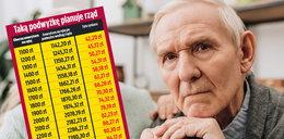 Klamka zapadła. Tak wzrosną emerytury i renty w 2022 roku. Sprawdź, ile zyskasz