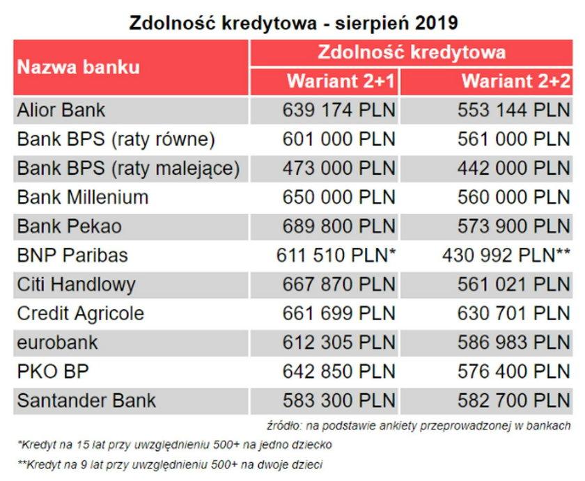 Banki ignorują 500+