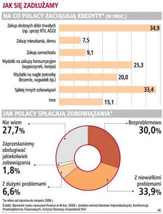 19 mld zł kredytów w II kwartale