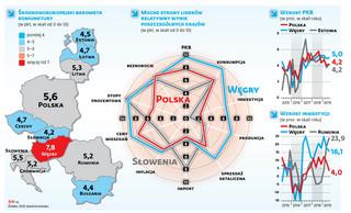 Środkowoeuropejski barometr koniunktury DGP: Na horyzoncie wiszą ciemne chmury