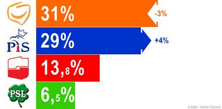 Już tylko 2 proc. poparcia dzieli PO i PiS
