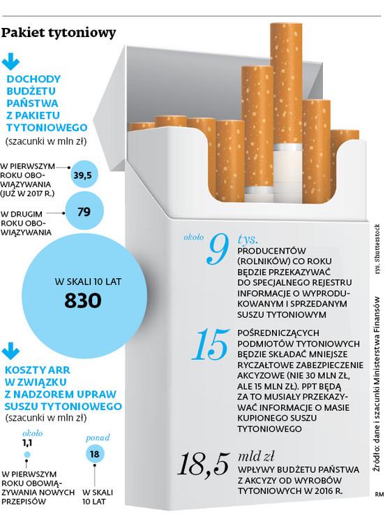 Pakiet tytoniowy