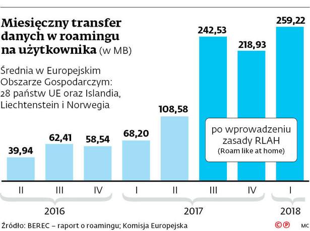 Miesięczny transfer danych w roamingu na użytkownika (w MB)