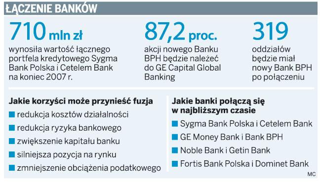 Łączenie banków