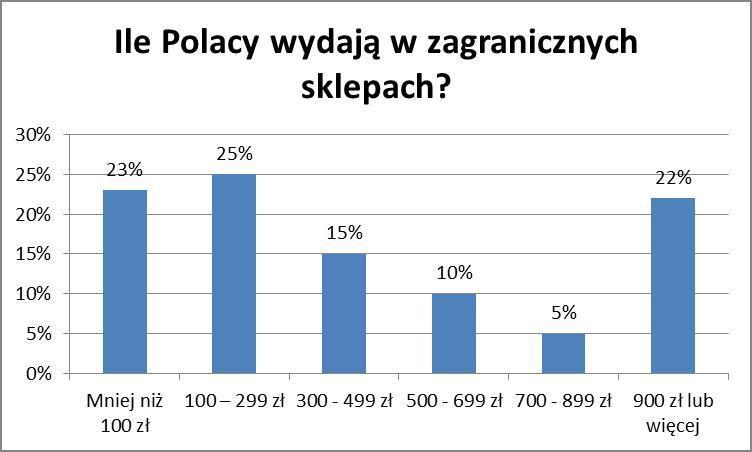 Ile Polacy wydają w zagranicznych sklepach