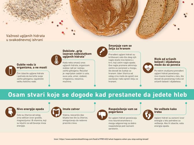 8 stvari koje se dese organizmu kada izbacite hleb