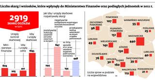 Fiskus nie uwzględnił 70 procent skarg podatników