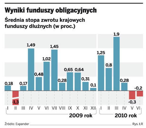 Wyniki funduszy obligacyjnych