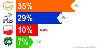Najnowszy sondaż wyborczy: i PO, i PiS traci poparcie