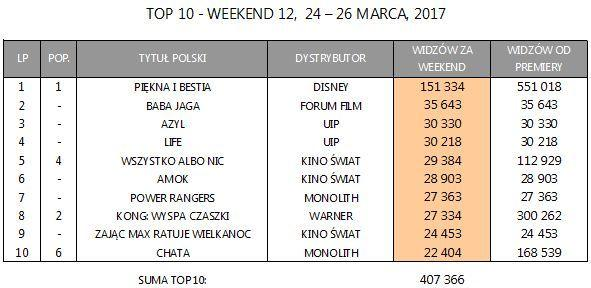 Box Office Polska za weekend 24-26 marca