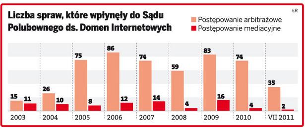 Liczba spraw, które wpłynęły do Sądu Polubownego ds. Domen Internetowych