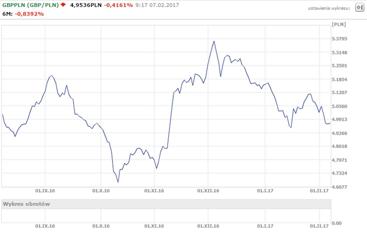 Notowania GBP/PLN od 08.08.2016 do 06.02.2017