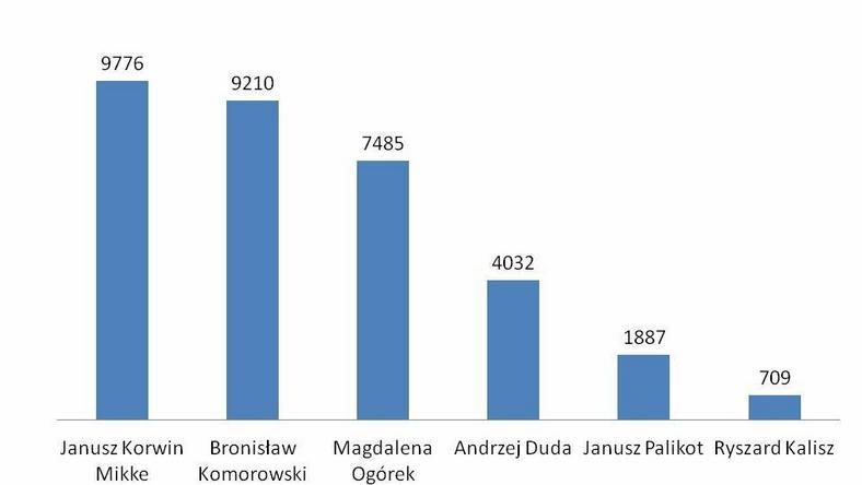 Liczba komentarzy Internautów na temat kandydata, fot. tajnikipolityki.pl