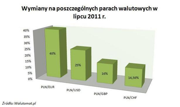Wymiany na poszczególnych parach walutowych w lipcu 2011 r.