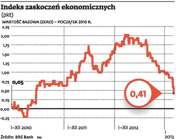 Indeks zaskoczeń ekonomicznych
