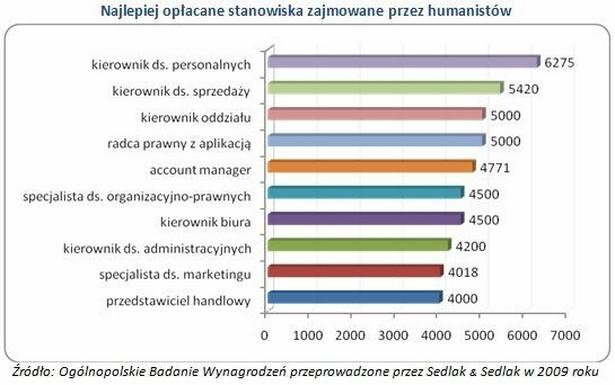 Najlepiej opłacane stanowiska zajmowane przez humanistów