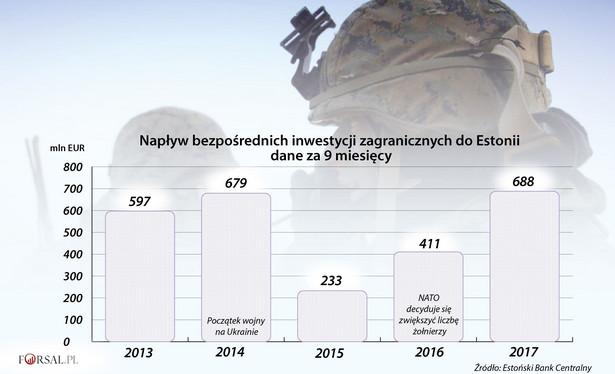 Napływ bezpośrednich inwestycji zagranicznych do Estonii