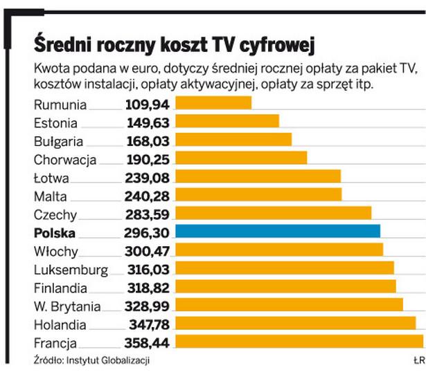 Średni roczny koszt TV cyfrowej