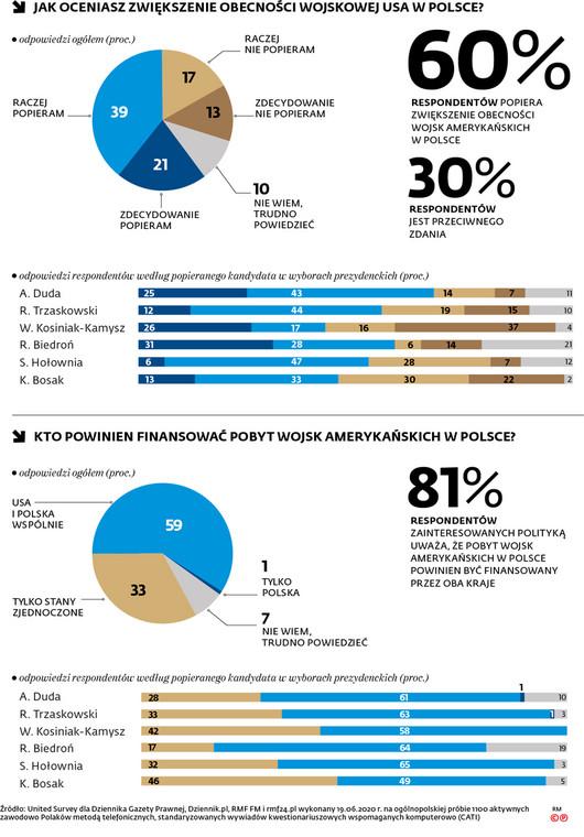 Jak oceniasz zwiększenie obecności wojskowej USA w Polsce?