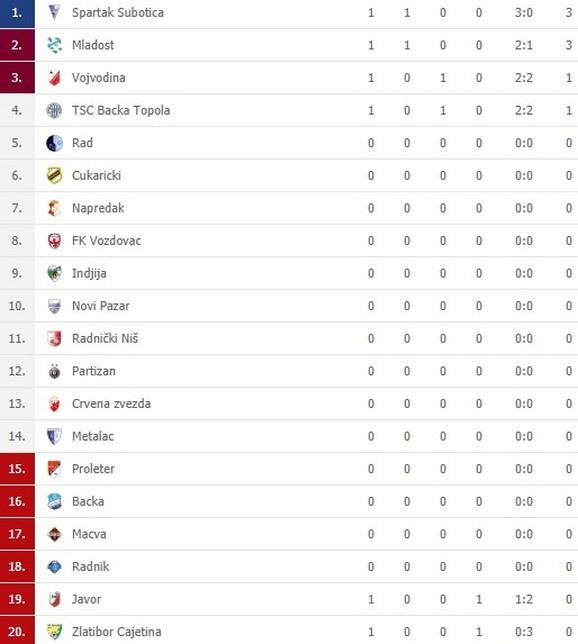 Superliga Srbije tabela